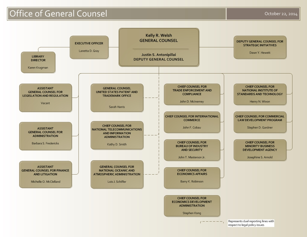 Ogc organization chart october 2014 office of the general counsel ogc organization chart altavistaventures Choice Image